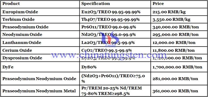cerium oxide prices image