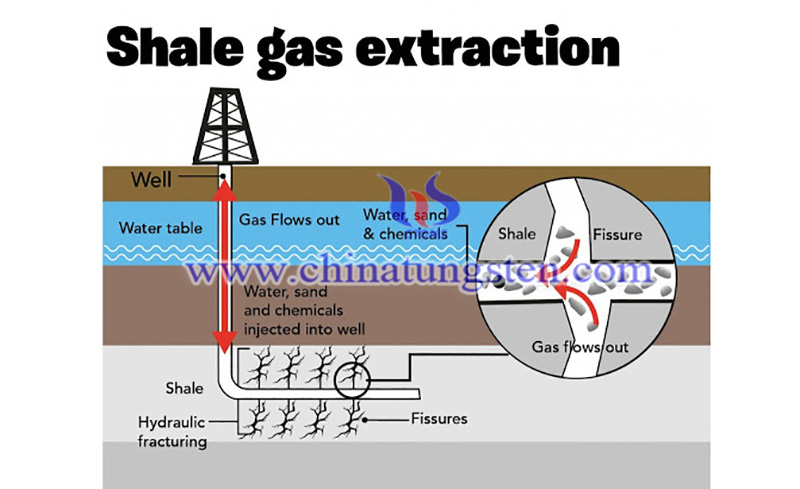 shale gas extraction image