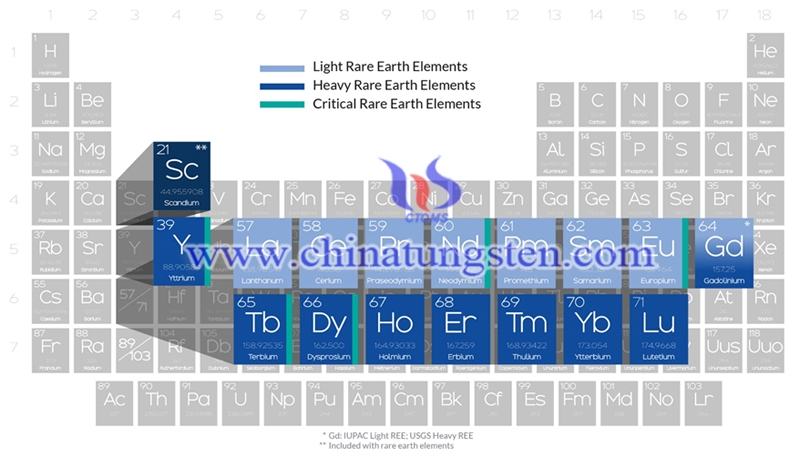 the rare earth elements image