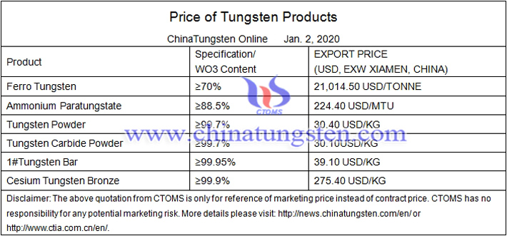 China tungsten powder price image