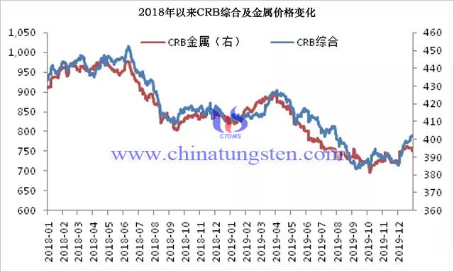 2018年以來CRB綜合及金屬價格變化