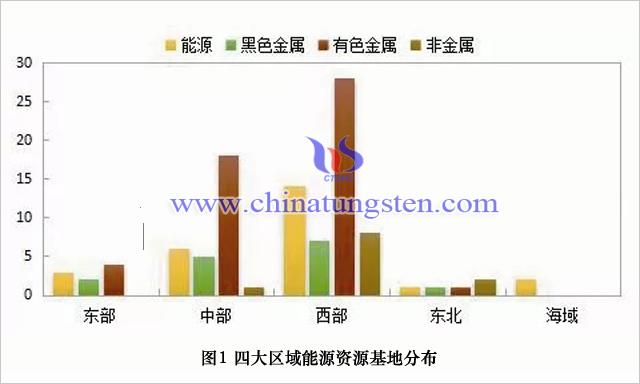四大區域能源資源基地分佈