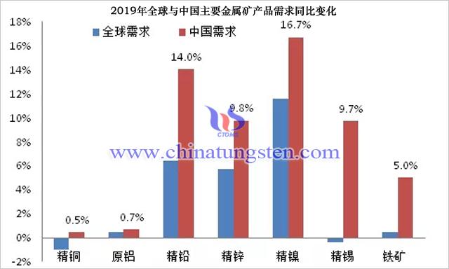 2019年全球與中國主要金屬礦產品需求同比變化