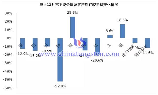 截止12月末主要金屬及礦產庫存較年初變化情況