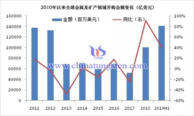 2010年以來全球金屬及礦產領域並購金額變化(億美元)