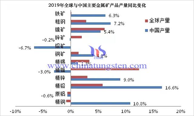 2019年全球與中國主要金屬礦產品產量同比變化