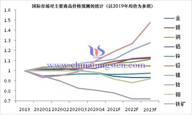 國際市場對主要商品價格預測的統計(以2019年均價為參照)