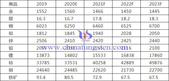 國際市場對主要商品價格預測的統計(美元/噸、美元/磅)
