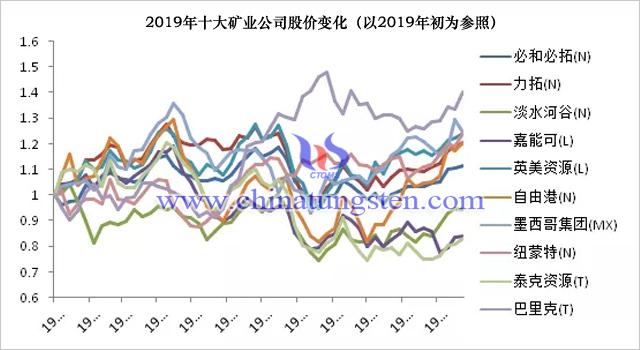 2019年十大礦業公司股價變化(以2019年初為參照)