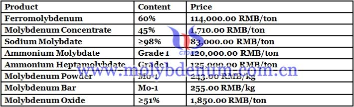 molybdenum powder prices image