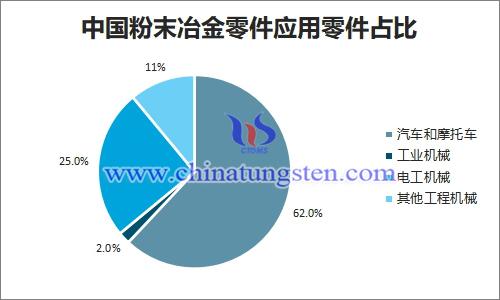 中国粉末冶金零件应用零件占比