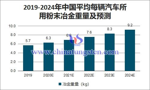 2019-2024年中国平均每辆汽车所用粉末冶金重量及预测