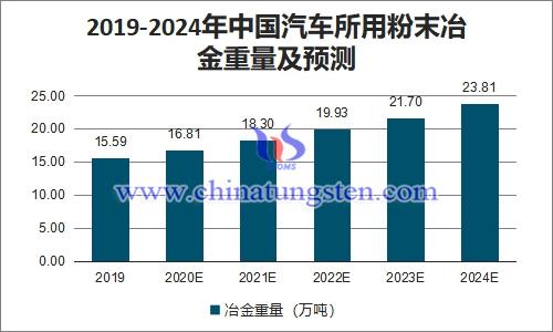 2019-2024年中国汽车所用粉末冶金重量及预测