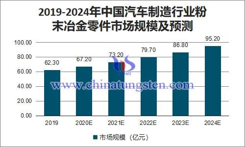 2019-2024年中国汽车制造行业粉末冶金零件市场规模及预测