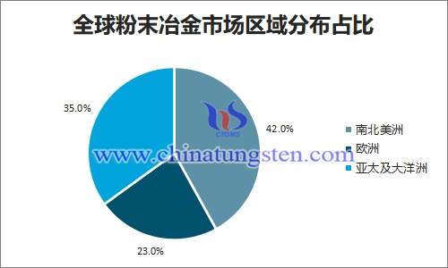 全球粉末冶金市场区域分布占比