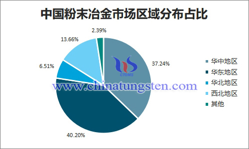 中國粉末冶金市場區域分佈占比