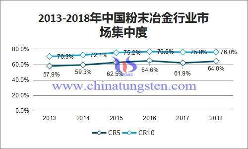 2013-2018年中国粉末冶金行业市场集中度