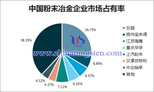 中国粉末冶金企业市场占有率