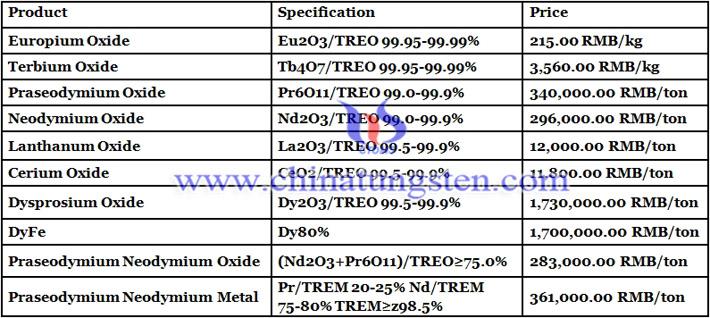 China dysprosium oxide prices image