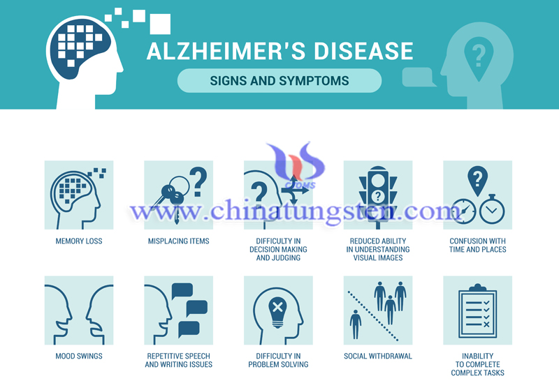 signs and symptoms of Alzheimer disease image
