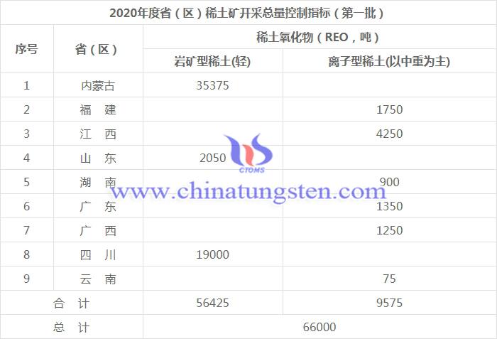 2020年度省(區)鎢礦開採總量控制指標(第一批)