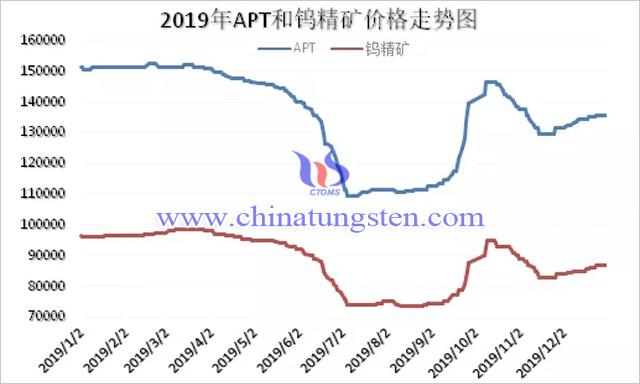 2019年APT和钨精矿价格走势图