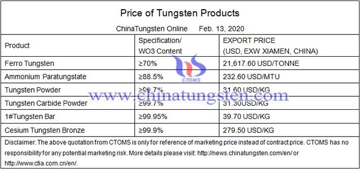 tungsten trioxide price image