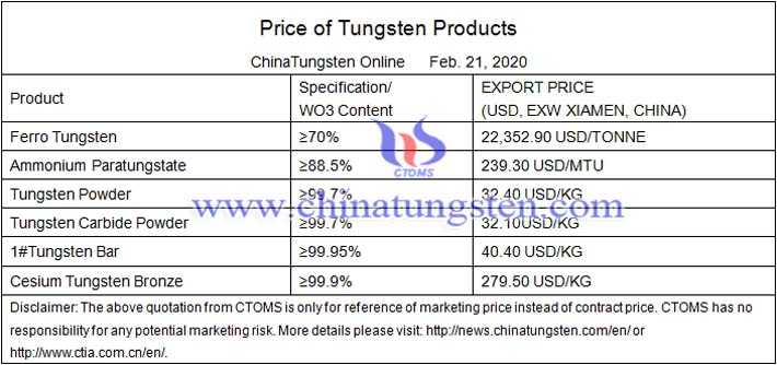 tungsten guide prices image