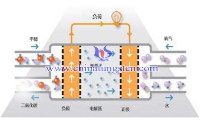 甲醇燃料電池圖片