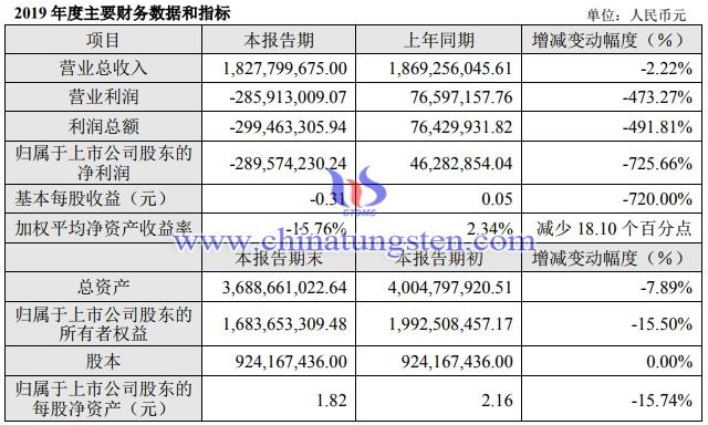 章源鎢業2019年主要財務資料圖片