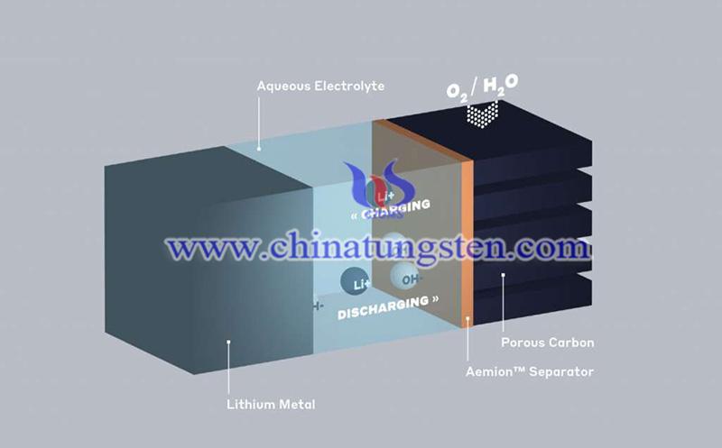 metal-air batteries coatings and separators image