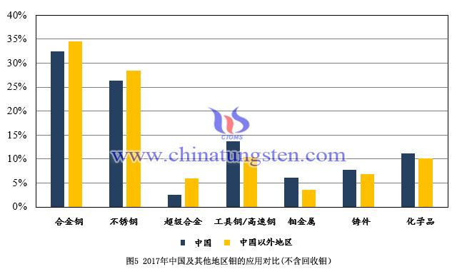 2017年中國及其他地區鉬的應用對比