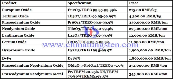 China cerium oxide prices image