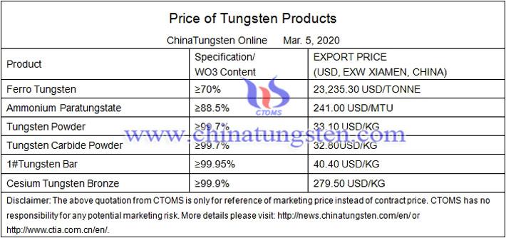 tungsten spot prices image