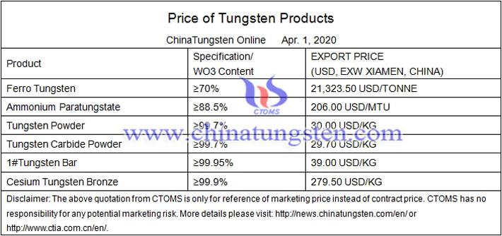 tungsten bar prices image