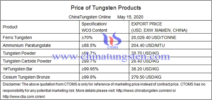 China ferro tungsten price image