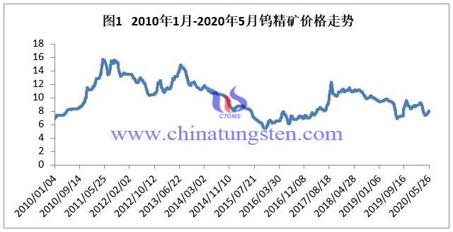 2010年1月-2020年5月鎢精礦價格走勢