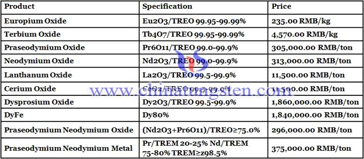 neodymium oxide price image