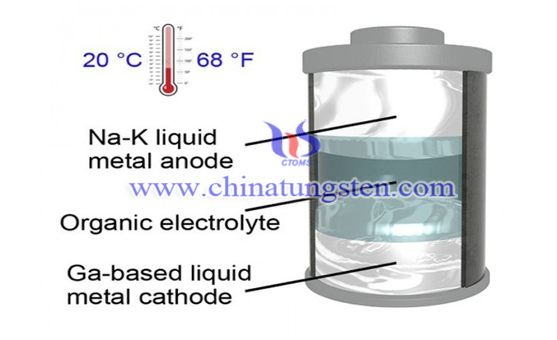 two liquid metal electrodes are separated by the organic electrolyte image