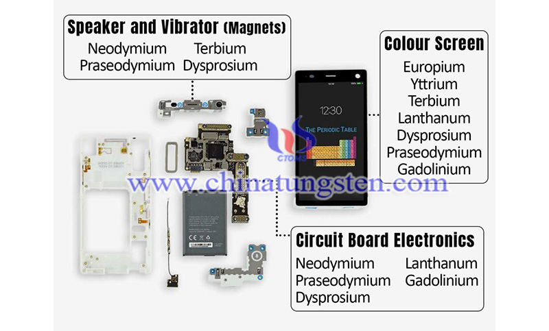 Rare earth elements contained in a smartphone image