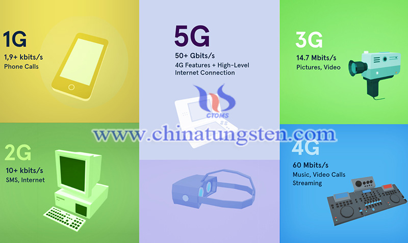 from 1G to 5G image