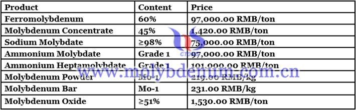 China rare earth price image