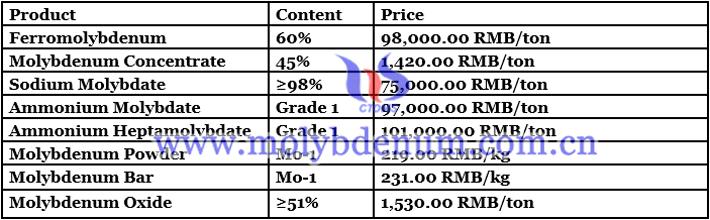 China ferro molybdenum price image