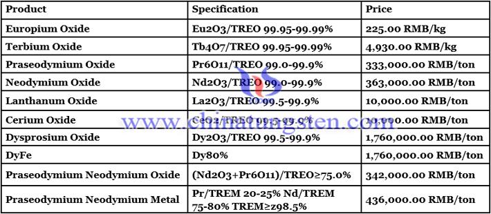 praseodymium and neodymium metal price image