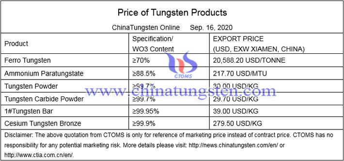 China tungsten carbide powder price image