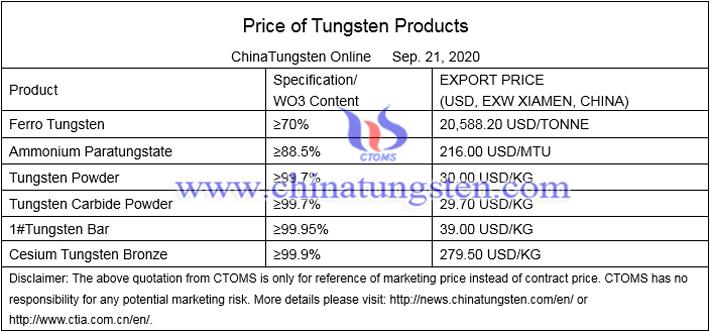 China tungsten price image