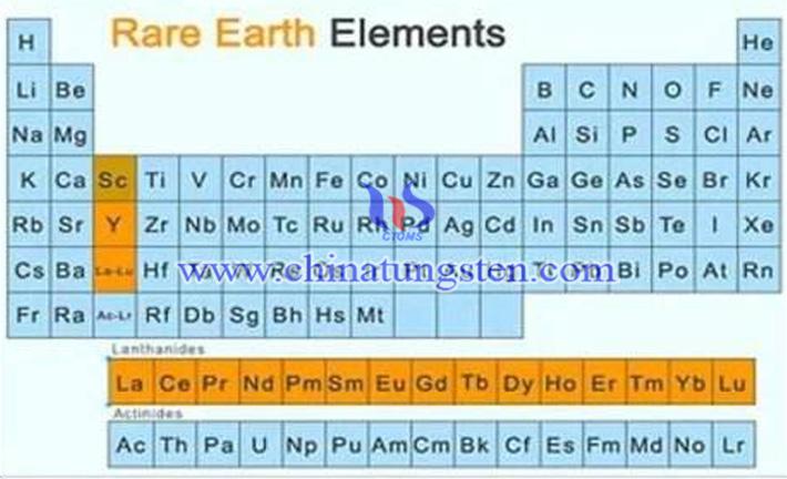 稀土元素圖片
