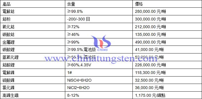 2020年10月13日鈷鋰鎳價格圖片