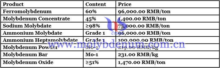 molybdenum powder price image