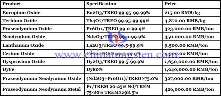 praseodymium neodymium metal price image